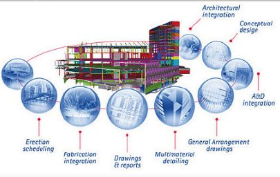 Il Building Information Modeling nella valutazione della sicurezza strutturale delle costruzioni esistenti in c.a. : Applicazione ad un caso studio