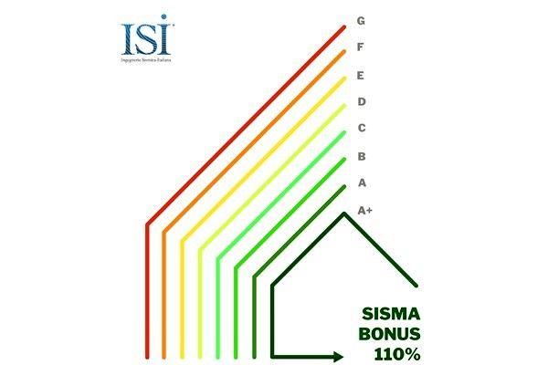 Rubrica Detrazioni Fiscali: SISMABONUS ACQUISTI E BONUS AL 110 PER CENTO