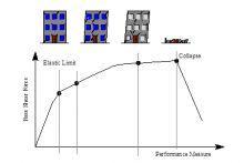 I requisiti delle moderne costruzioni: sismica sicurezza sismica, esecuzione rapida e a basso impatto economico ed ambientale