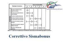 Correttivo Sismabonus - decreto del MIT n.65 del 7 marzo